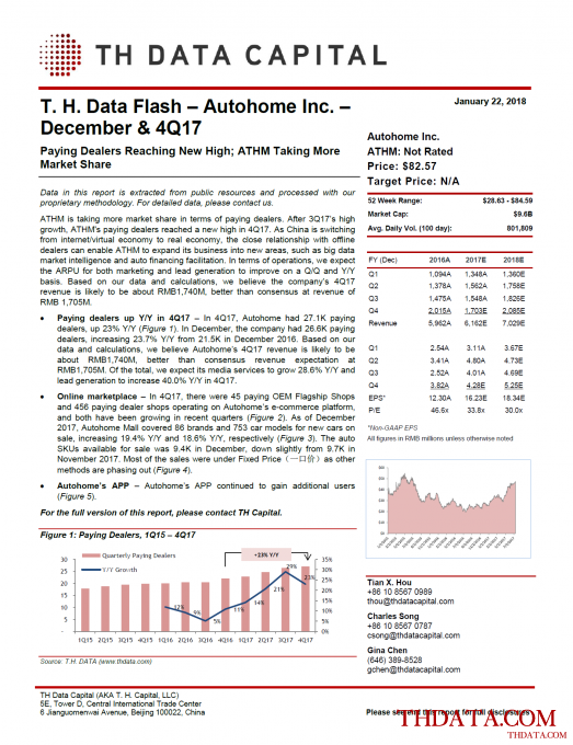 T. H. Data Flash - Autohome Inc. (ATHM) – December & 4Q17: Paying Dealers Reaching New High; ATHM Taking More Market Share