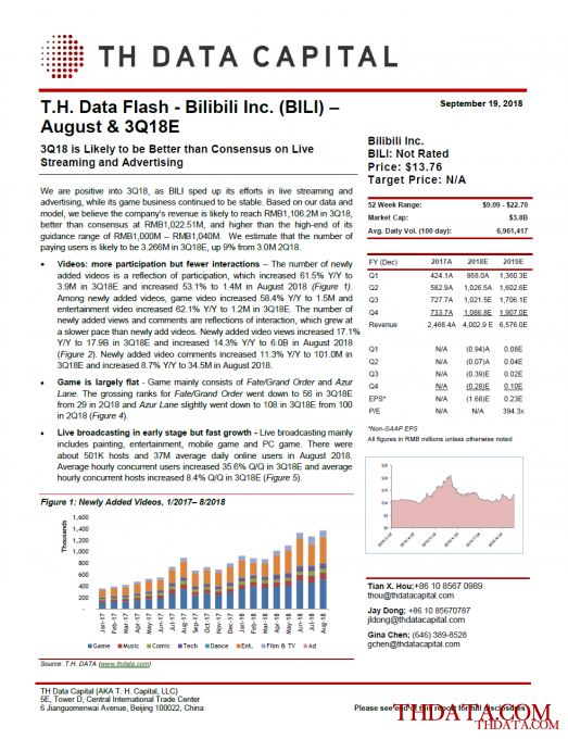 T. H. Data Flash – Bilibili Inc. (BILI) – August & 3Q18E: 3Q18 is Likely to be Better than Consensus on Live Streaming and Advertising