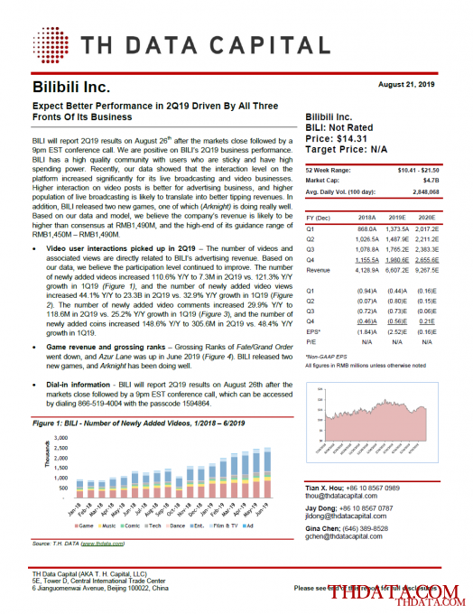 BILI: Expect Better Performance in 2Q19 Driven By All Three Fronts Of Its Business