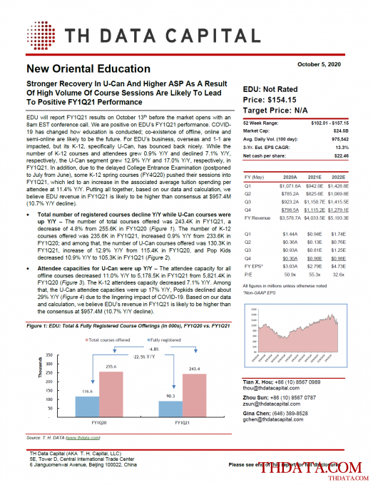 EDU: Stronger Recovery In U-Can And Higher ASP As A Result Of High Volume Of Course Sessions Are Likely To Lead To Positive FY1Q21 Performance