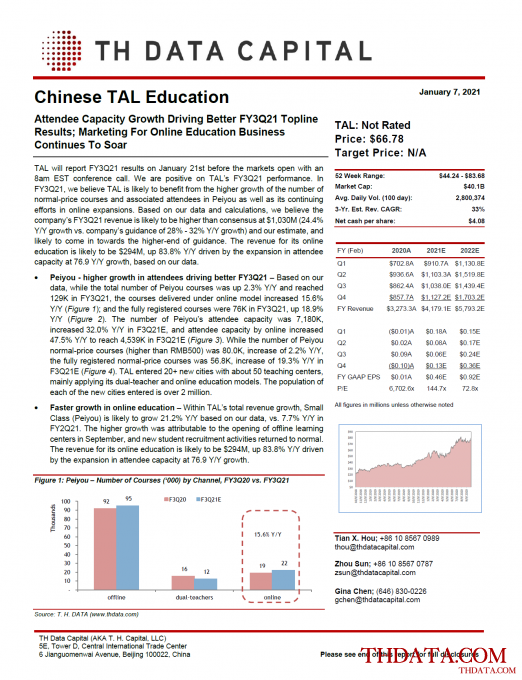 TAL: Attendee Capacity Growth Driving Better FY3Q21 Topline Results; Marketing For Online Education Business Continues To Soar